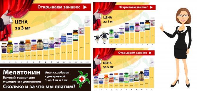 Таблетки для сна мелатонин: инструкция по применению, цена в аптеке, отзывы, польза и вред