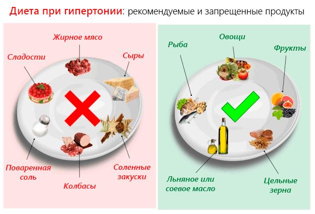 Оливковое масло лечение гипертонии