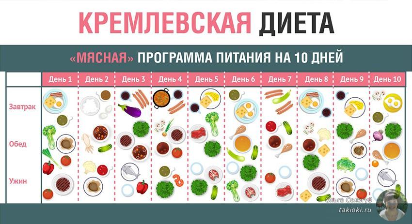 Завтрак при кремлевской диете