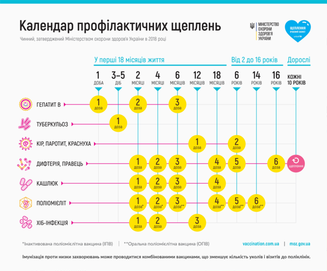 Календарь прививок для детей до 3 лет: таблица, описания и советы