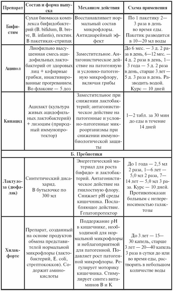 Симптомы стафилококка в кишечнике у грудничка симптомы