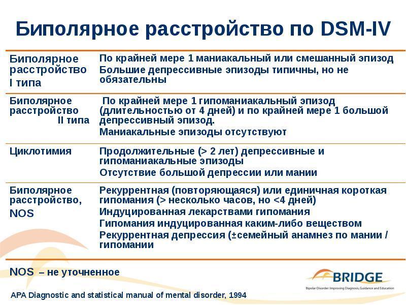 Опросник для диагностики пограничного расстройства личности