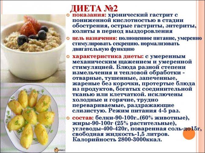 Основы питания при гастрите с пониженной кислотностью