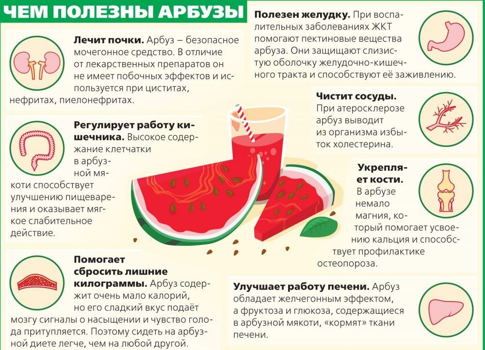 Польза от арбуза при диете