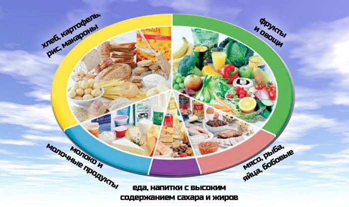 Симптомы и лечение эрозивного гастродуоденита препаратами, народными средствами, диета