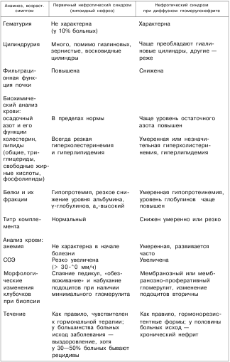 Нефротический синдром. причины, симптомы, признаки, диагностика и лечение патологии