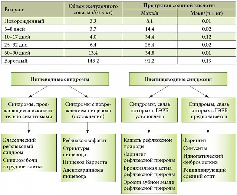 Гастроэзофагеальная рефлюксная болезнь - gastroesophageal reflux disease - qwe.wiki