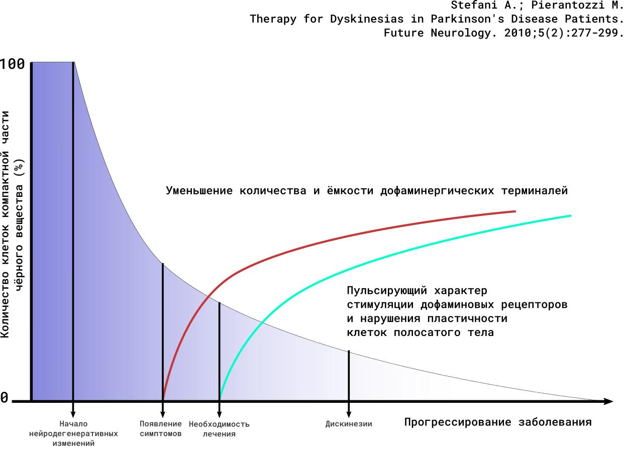 Болезнь паркинсона - первые признаки и лечение дрожательного паралича