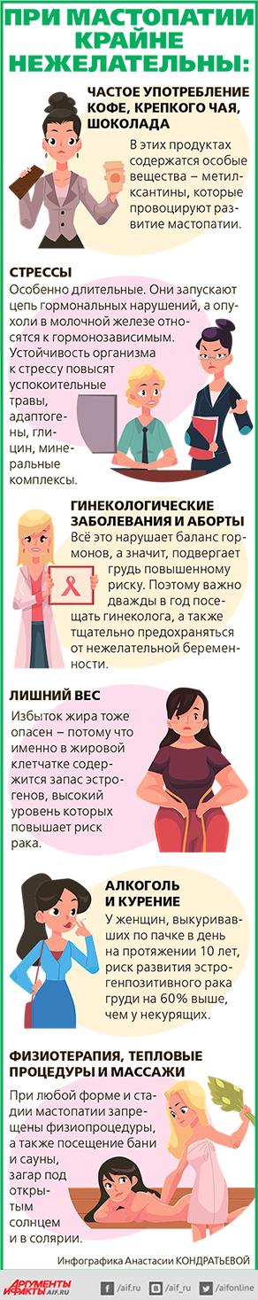 Лечение фиброзно кистозной мастопатии молочной железы