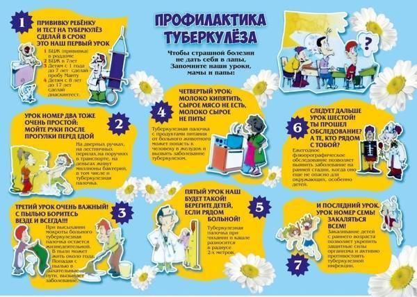 Организация профилактического лечения туберкулеза детей и подростков из групп риска