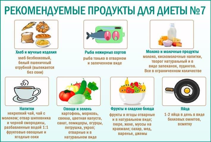 Диета При Пиелонефрите Почек Стол. Правила питания и составления меню при пиелонефрите