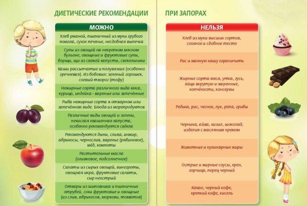 Запоры у взрослых: причины и лечение