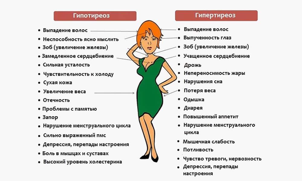 Причины, симптомы и лечение гипотиреоза
