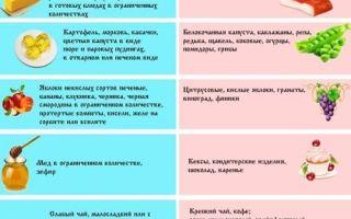 Продукты, снижающие кислотность желудка: самая полная информация о питании в таблицах