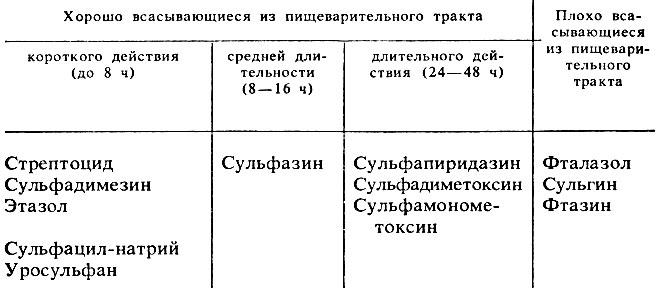 Уросульфан