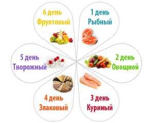 Семь лепистков диета. диета 7 лепестков. меню на каждый день, продукты, рецепты, отзывы