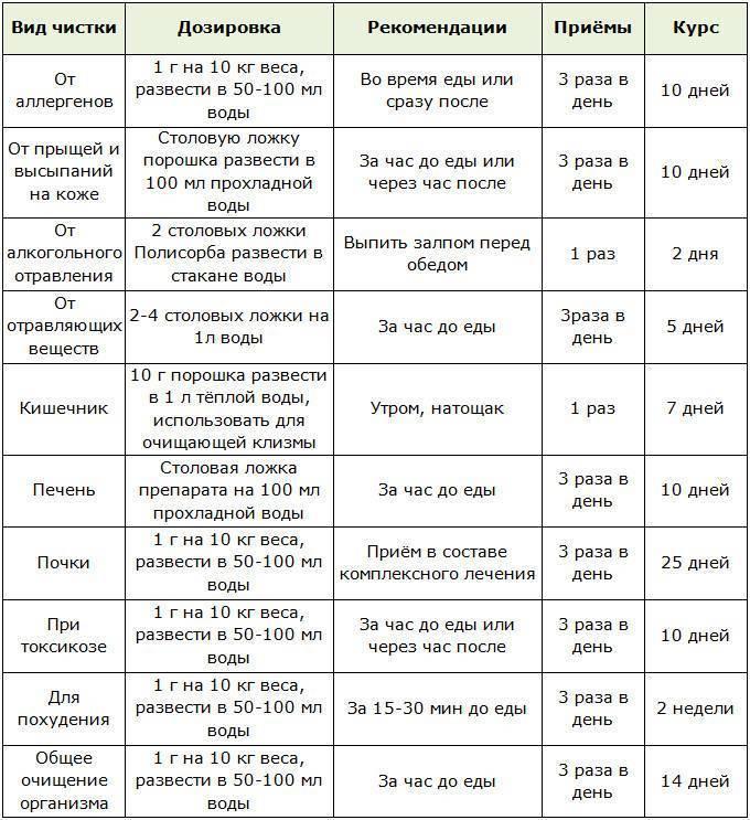 Полисорб - инструкция по применению