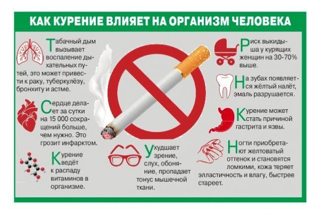 Как курение влияет на астму?