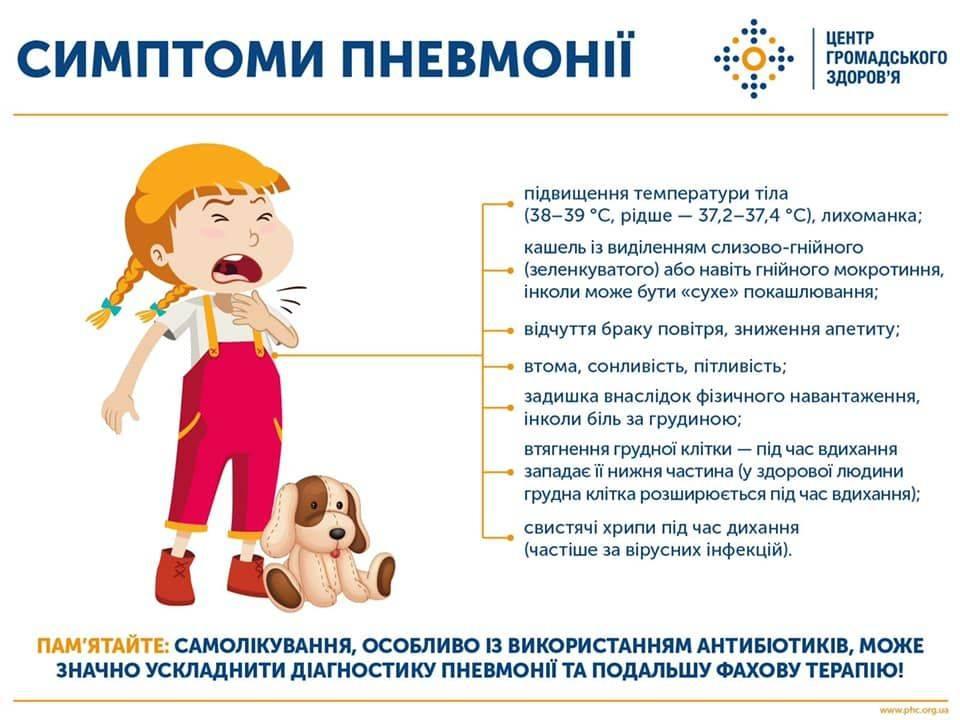 Принципы лечения и профилактики вирусной пневмонии