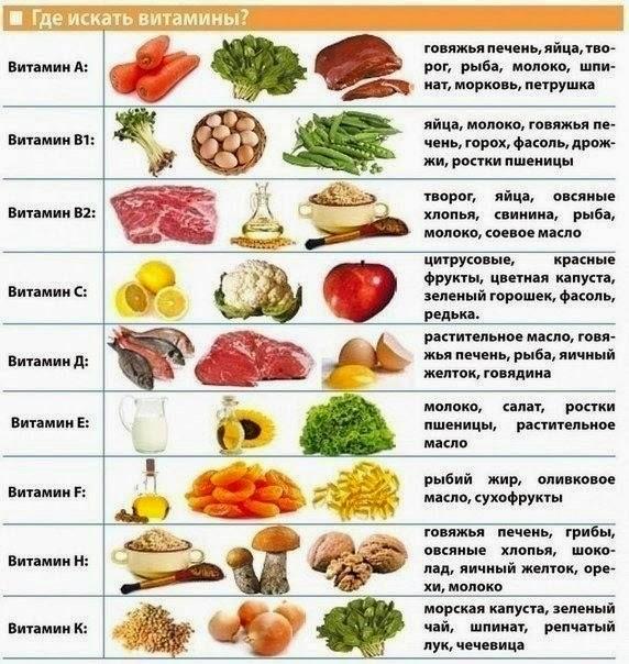 Какие витамины принимать при диете?