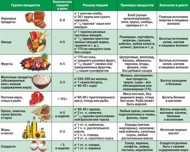 Питание при гипертиреозе: особенности диеты и примерное меню