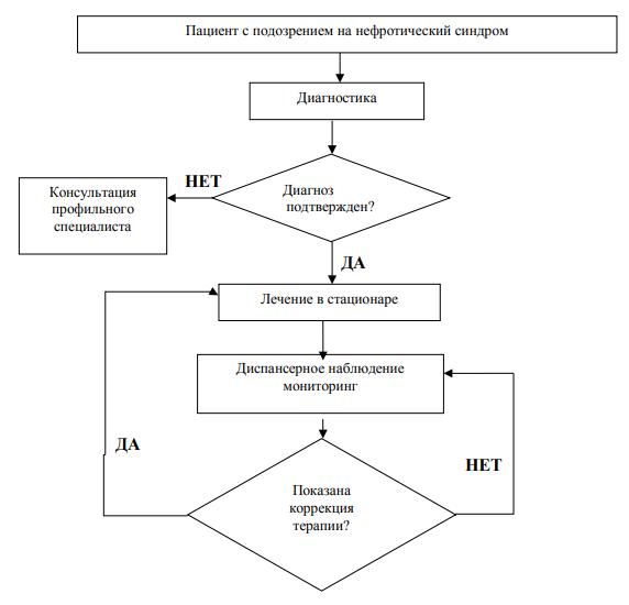 Нефротический синдром у детей (врожденный и вторичный)