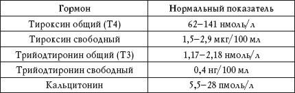 Тиреоглобулин. трийодтиронин (т3). тетрайодтиронин (тироксин, т4). тиреотропин.  регуляция секреции и физиологические эффекты йодсодержащих тиреоидных гормонов.