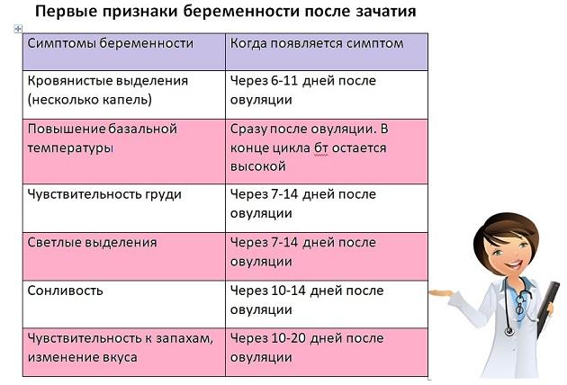 Первые признаки беременности: самые ранние симптомы на первых неделях / mama66.ru