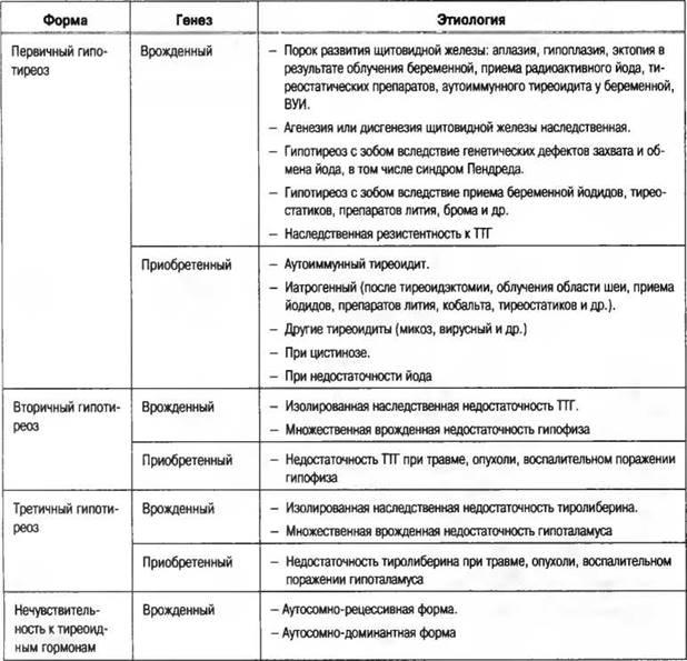 Симптомы и лечение гипотиреоза у женщин
