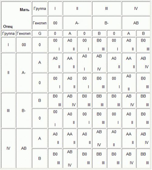 Таблица групп крови и характеристика по системе ав0