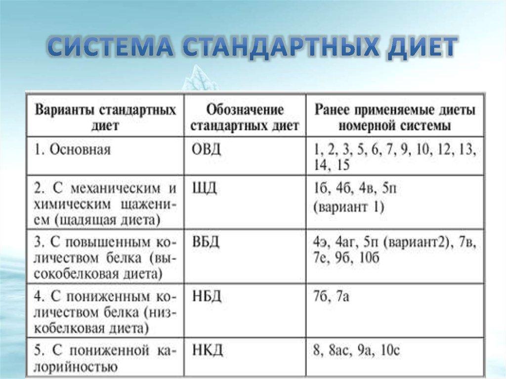 Диет Система 6. Диета 6 стол: что можно, чего нельзя (таблица), меню