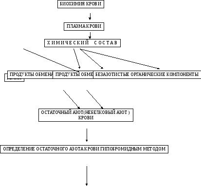 Азотемия - azotemia