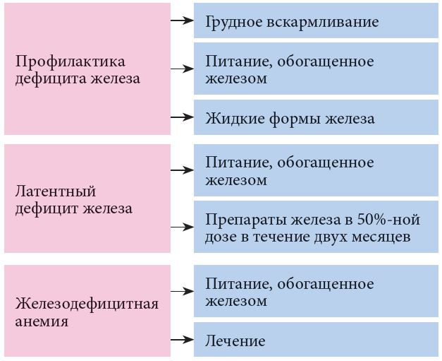 Симптомы и признаки рахита у грудничков, лечение ребенка