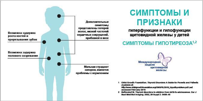 Заболевания щитовидной железы - симптомы, лечение, признаки, причины и профилактика