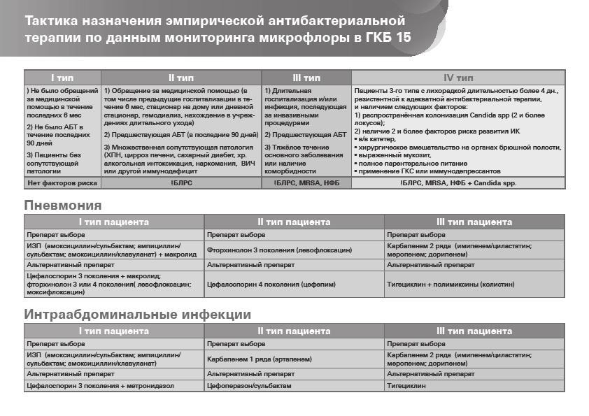 Тигацил: инструкция по применению, отзывы, цена