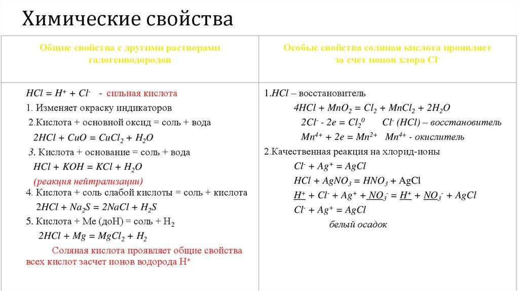 Соляная кислота - hydrochloric acid - qwe.wiki