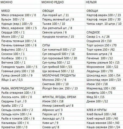 Кремлевская диета: меню на 1 неделю по дням. все варианты таблицы баллов и рецепты