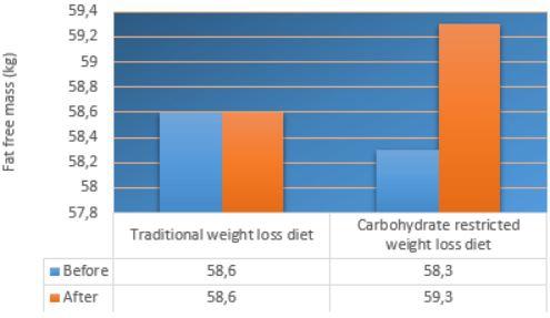 Шведская диета на 7 дней – минус 7 кг: меню и отзывы