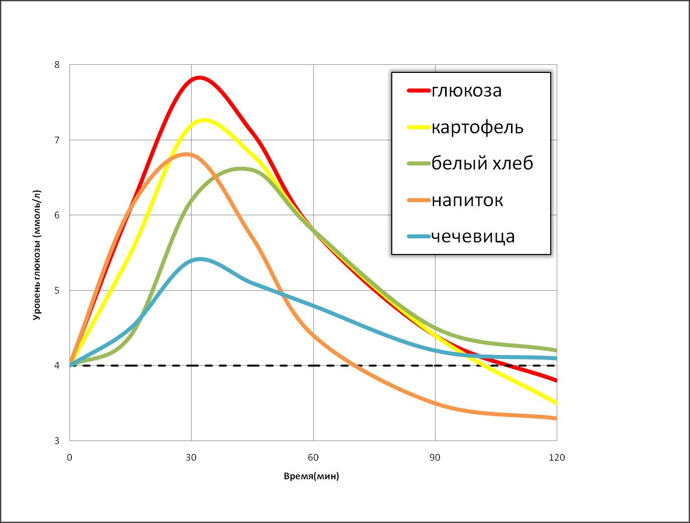 Диета с низким гликемическим индексом меню. диета по гликемическому индексу