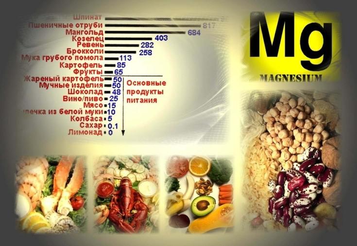 Список продуктов, содержащих калий и магний для здоровья сердца и сосудов