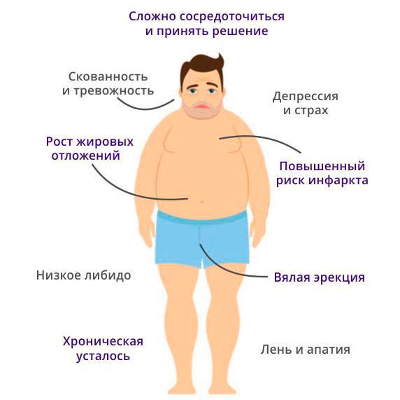Диета для уменьшения мужских гормонов