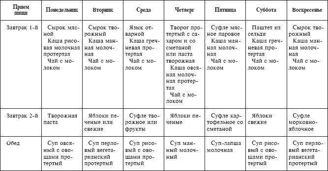 Примерное Меню Диеты 5а Стол. Диета 5 стол: что можно, что нельзя (таблица). Примерное меню
