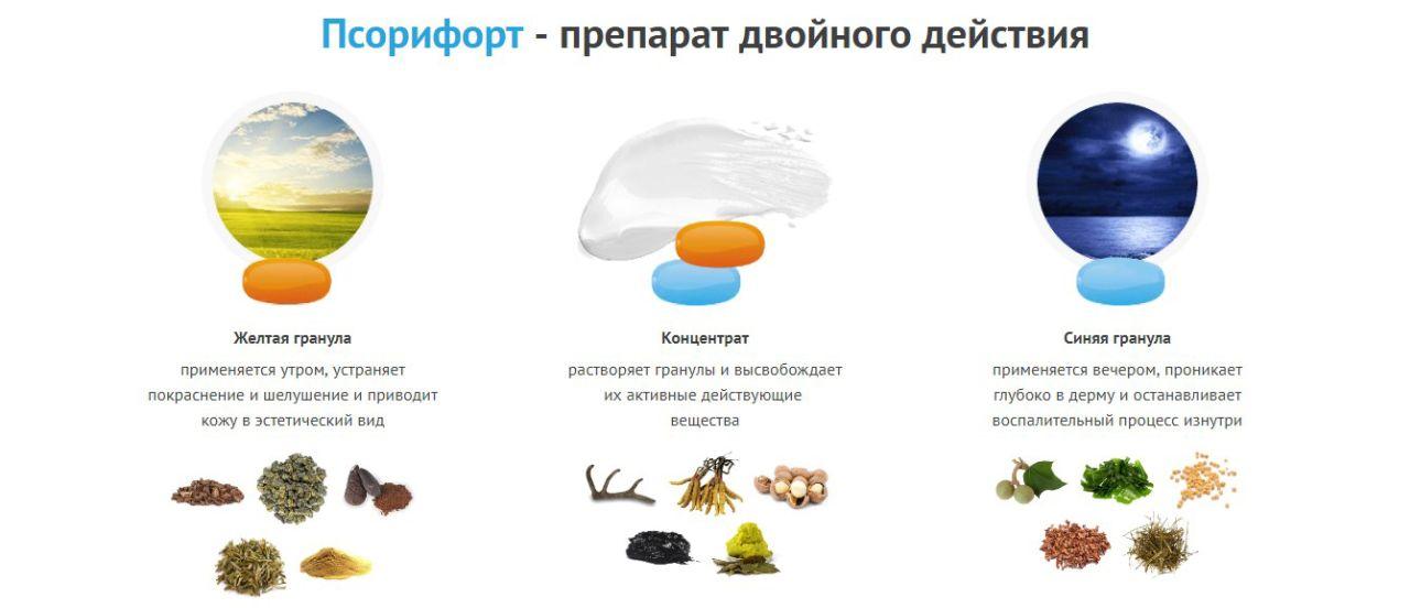 Псорифорт — уникальный гель от псориаза