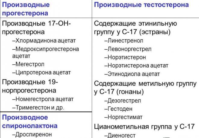 Способ получения 17бета-гидрокси-11бета-{4-(диметиламино)фенил} 17альфа-(проп-1- инил)эстра-4,9-диен-3-она — 30.12.1997 —  14 — база патентов евразийского союза