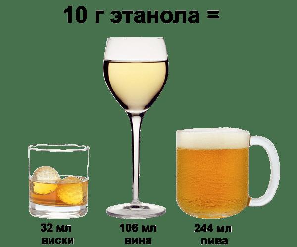 Можно алкоголь при бронхите