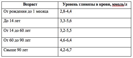 Уровень сахара в крови: допустимая норма натощак, методы измерения