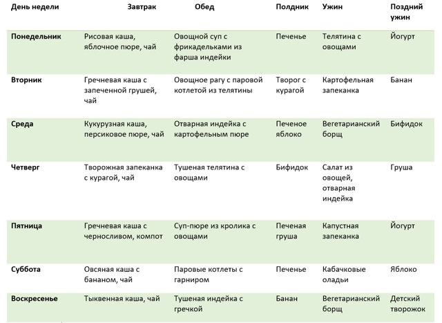 Гипоаллергенная диета для кормящих мам при аллергии у ребенка, меню на неделю