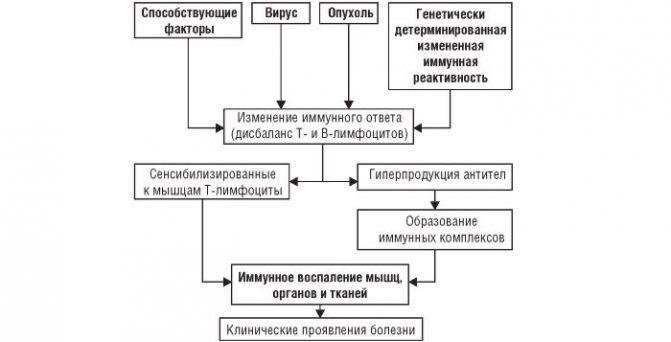 Осложнения после пневмонии у взрослых
