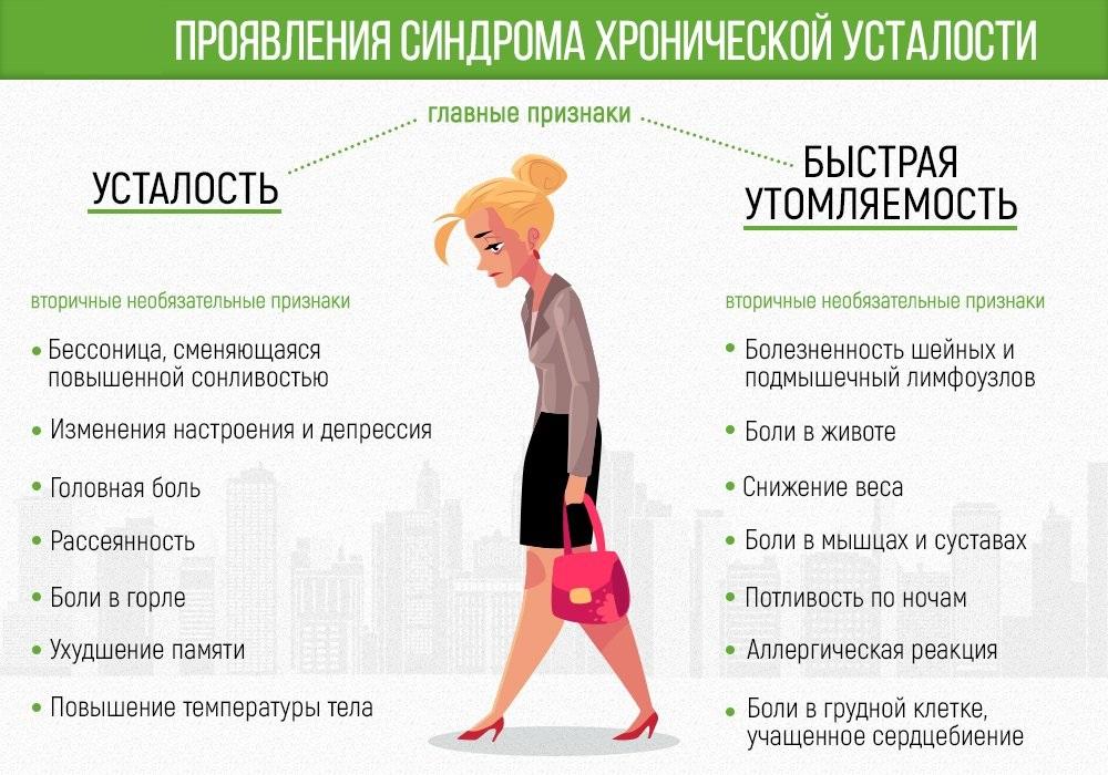 Синдром хронической усталости. причины, симптомы, как лечить :: polismed.com