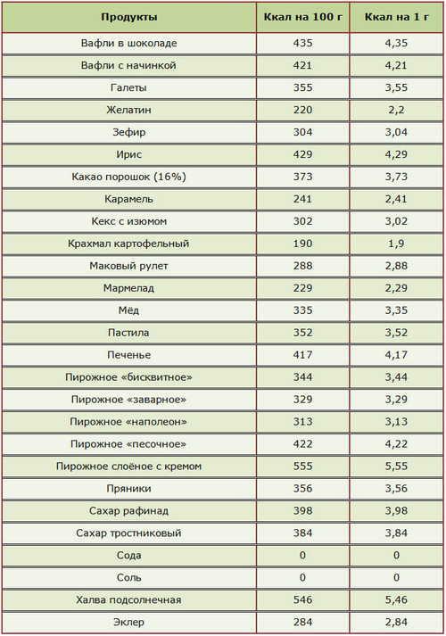 Похудение По Калориям По Гаврилову. Диета доктора Гаврилова – худеем осознанно